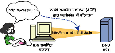 idn-to-punycode